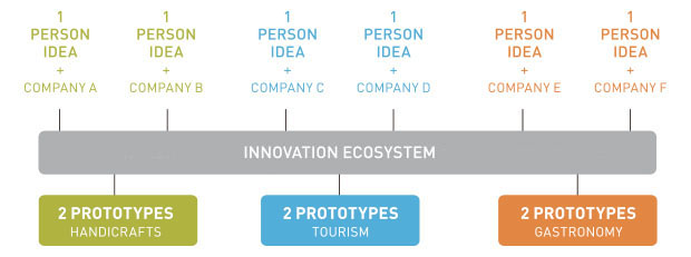 innovation_ecosystem copia