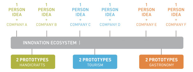 innovation_ecosystem