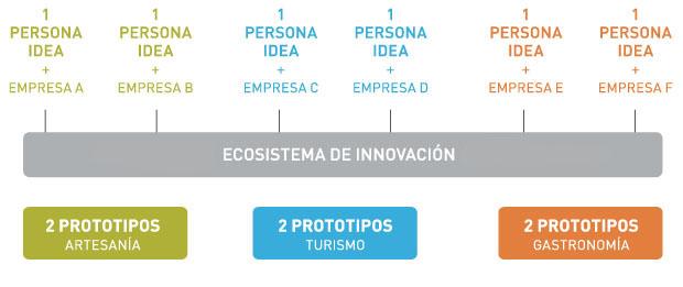 Ecosistema_innovacion copia
